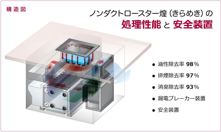 ノンダクトロースター煌の処理性能と安全装置