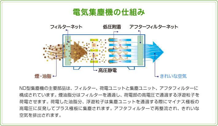 電気集塵機の仕組み